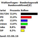 Bundeswahltrend vom 03.06.16