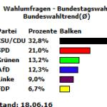Bundeswahltrend vom 18.06.16