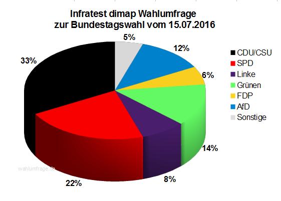 Aktuelle Infratest dimap Wahlumfrage zur Bundestagswahl 2017 – 15. July 2016.