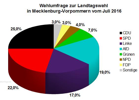 Neue Wahlumfrage zur Landtagswahl 2016 in Mecklenburg-Vorpommern vom Juli 2016