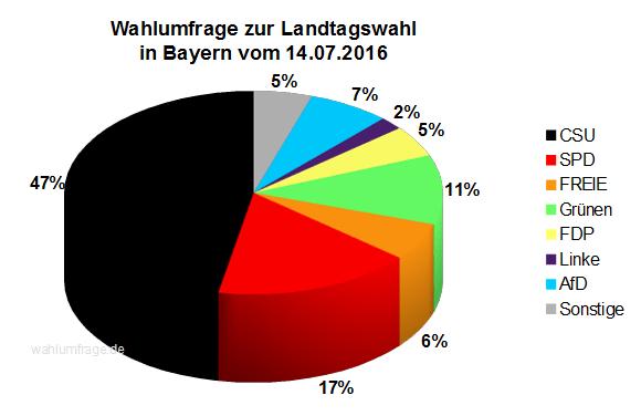 Aktuelle Wahlprognose / Wahlumfrage zur Landtagswahl in Bayern vom 14. Juli 2016