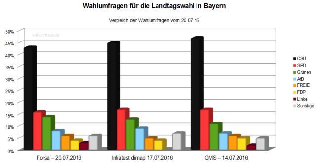 Vergleich der aktuellen Wahlumfragen / Wahlprognosen zur Bayerischen Landtagswahl  – Juli 2016