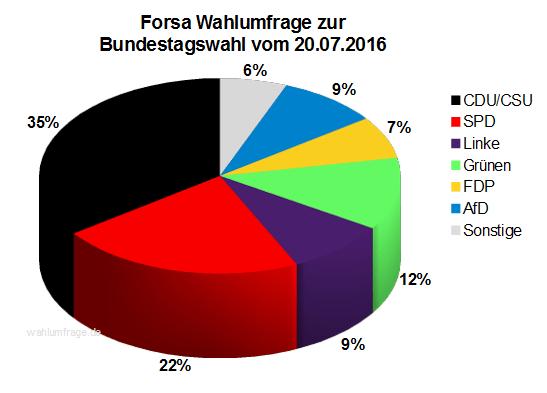 Aktuelle Forsa Wahlprognose / Wahlumfrage zur Bundestagswahl 2017 vom 20. Juli 2016.