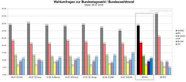 Der Bundeswahltrend vom 09. Juli 2016 mit allen verwendeten Wahlumfragen zur Bundestagswahl 2017.
