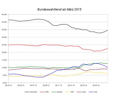 Entwicklung des Bundeswahltrends seit März 2015 – Stand 24. Juli 2016