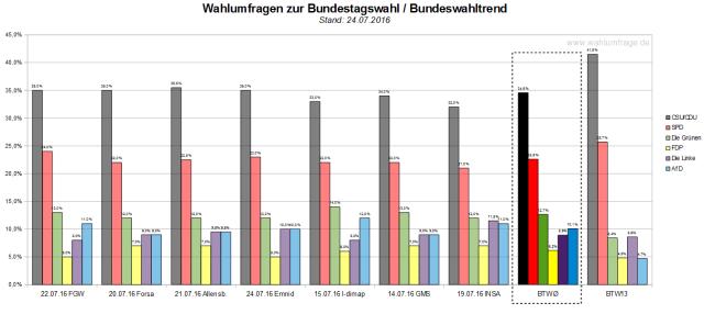 Der Bundeswahltrend vom 24. Juli 2016 mit allen verwendeten Wahlumfragen zur Bundestagswahl 2017.