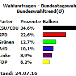 Bundeswahltrend vom 24.07.16
