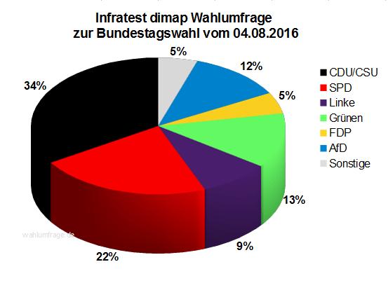 Aktuelle Infratest dimap Wahlumfrage zur Bundestagswahl 2017 – 04. August 2016.