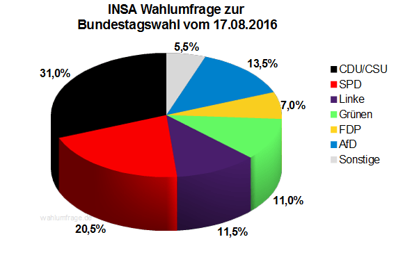 Neuste INSA Wahlprognose / Wahlumfrage zur Bundestagswahl vom 16. August 2016.