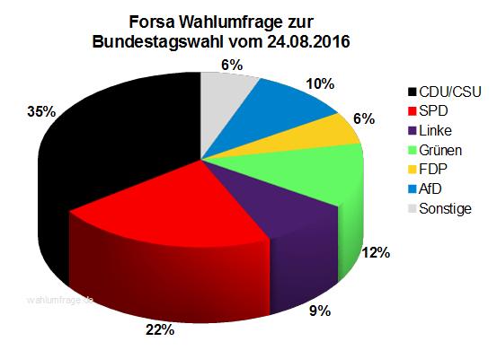 Aktuelle Forsa Wahlprognose / Wahlumfrage zur Bundestagswahl 2017 vom 24. August 2016.