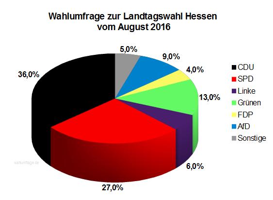 Neue Wahlumfrage / Sonntagsfrage zur Hessischen Landtagswahl vom August 2016