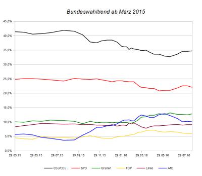 Entwicklung des Bundeswahltrends seit März 2015 – Stand 21. August 2016