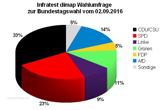 Aktuelle Infratest dimap Wahlumfrage zur Bundestagswahl 2017 – 02. September 2016.