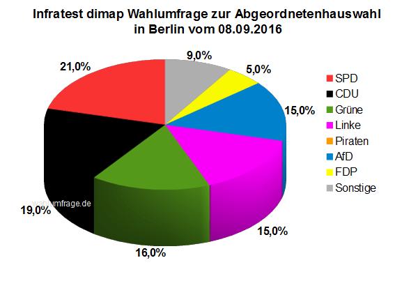 Neue Wahlumfrage zur Abgeordnetenhauswahl am 18. September 2016 in Berlin vom 08. September 2016.