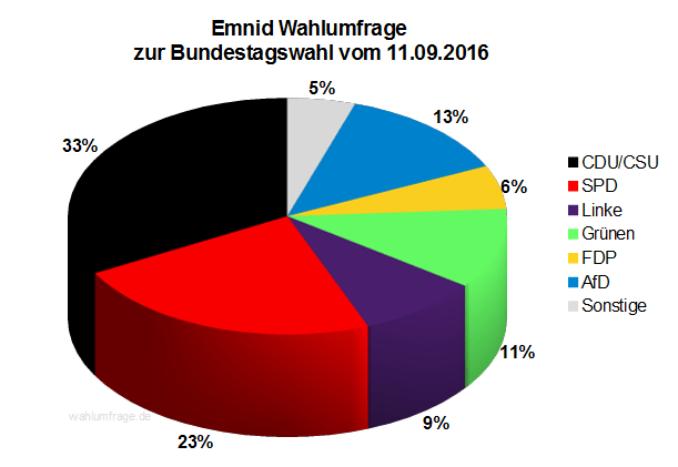 Neuste Emnid Wahlumfrage / Sonntagsfrage zur Bundestagswahl 2017 vom 11. September 2016.
