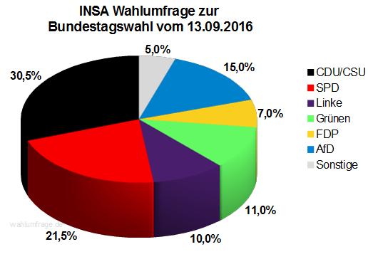 Neuste INSA Wahlprognose / Wahlumfrage zur Bundestagswahl vom 13. September 2016.