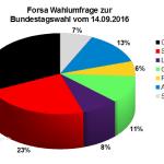 Aktuelle Forsa Wahlprognose / Wahlumfrage zur Bundestagswahl 2017 vom 14. September 2016.