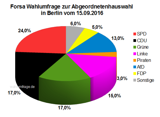 Letzte Forsa Wahlumfrage vor der Abgeordnetenhauswahl 2016 in Berlin vom 15.09.2016
