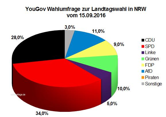 Aktuelle YouGov Wahlumfrage zur Landtagswahl in Nordrhein-Westfalen / NRW von September 2016