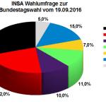 Neuste INSA Wahlprognose / Wahlumfrage zur Bundestagswahl vom 19. September 2016.