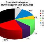 Aktuelle Forsa Wahlprognose / Wahlumfrage zur Bundestagswahl 2017 vom 21. September 2016.