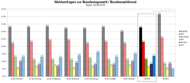 Der Bundeswahltrend vom 23. September 2016 mit allen verwendeten Wahlumfragen zur Bundestagswahl 2017.