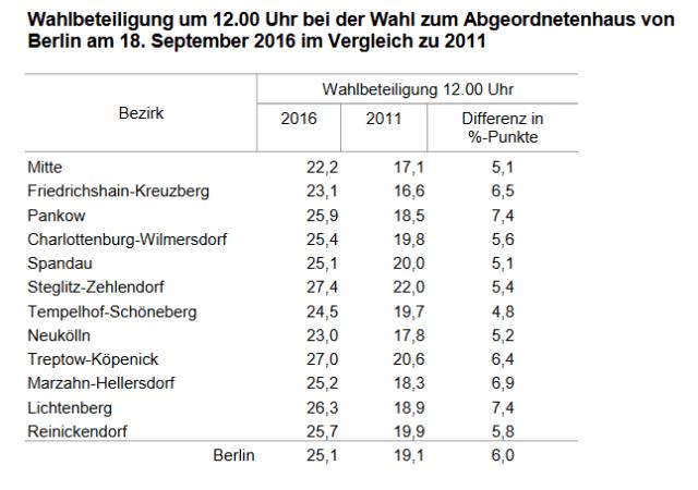 Berlin-Wahl 2016 - Wahlbeteiligung bis 12 Uhr