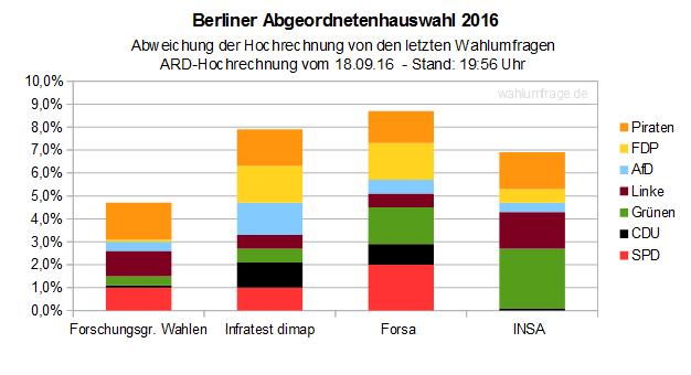 Berlin-Wahl 2016: ARD Hochrechnung vs. Wahlumfragen – Stand 19:56Uhr