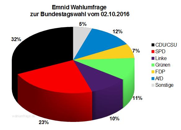 Neuste Emnid Wahlumfrage / Sonntagsfrage zur Bundestagswahl 2017 vom 02. Oktober 2016.