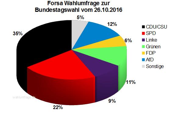 Aktuelle Forsa Wahlprognose / Wahlumfrage zur Bundestagswahl 2017 vom 26. Oktober 2016.