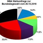 Neuste INSA Wahlprognose / Wahlumfrage zur Bundestagswahl vom 26. Oktober 2016.