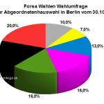 Erste Forsa Wahlumfrage nach der Abgeordnetenhauswahl 2016 in Berlin vom 30.10.2016