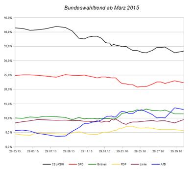 Entwicklung des Bundeswahltrends seit März 2015 – Stand 24. Oktober 2016