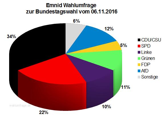 Neuste Emnid Wahlumfrage / Sonntagsfrage zur Bundestagswahl 2017 vom 06. November 2016.