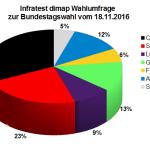 Aktuelle Infratest dimap Wahlumfrage zur Bundestagswahl 2017 – 18. November 2016.