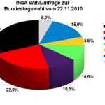 Aktuelle INSA Wahlprognose / Wahlumfrage zur Bundestagswahl vom22. November 2016.