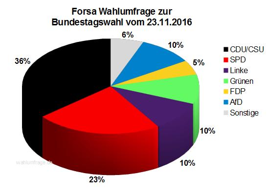 Aktuelle Forsa Wahlprognose / Wahlumfrage zur Bundestagswahl 2017 vom 23. November 2016.