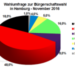 Neue Wahlumfrage zur Hamburger Bürgerschaftswahl vom November 2016