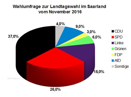 Neue Wahlumfrage zur Landtagswahl am 26. März 2017 im Saarland vom November 2016