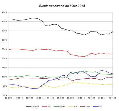 Entwicklung des Bundeswahltrends seit März 2015 – Stand 30. November 2016