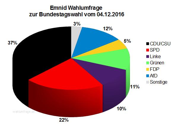 Neuste Emnid Wahlumfrage / Sonntagsfrage zur Bundestagswahl 2017 vom 04. Dezember 2016.
