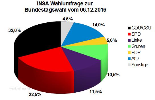 Aktuelle INSA Wahlprognose / Wahlumfrage zur Bundestagswahl vom 06. Dezember 2016.
