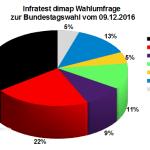 Aktuelle Infratest dimap Wahlumfrage zur Bundestagswahl 2017 – 09. Dezember 2016.