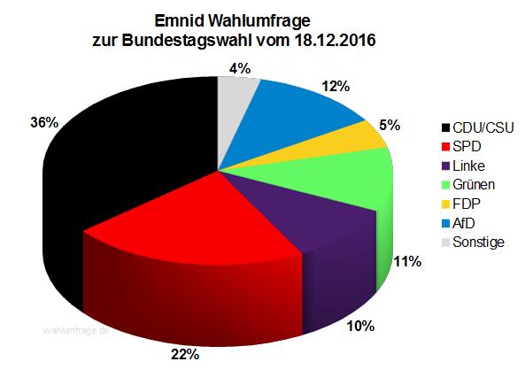 Neuste Emnid Wahlumfrage / Sonntagsfrage zur Bundestagswahl 2017 vom 18. Dezember 2016.