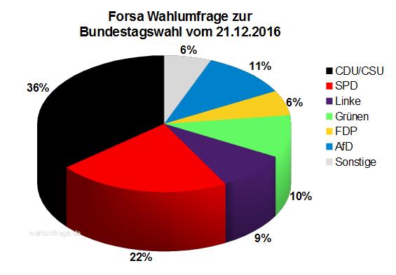 Neue Forsa Wahlprognose / Wahlumfrage zur Bundestagswahl 2017 vom 21. Dezember 2016.