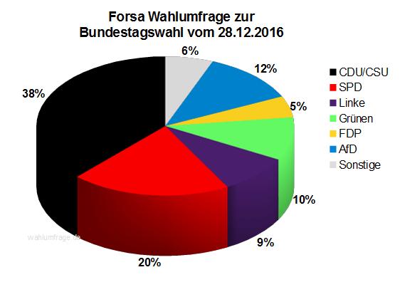 Neue Forsa Wahlprognose / Wahlumfrage zur Bundestagswahl 2017 vom 28. Dezember 2016.