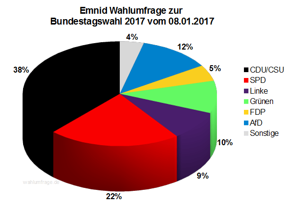 Neuste Emnid Wahlumfrage / Sonntagsfrage zur Bundestagswahl 2017 vom 08. Januar 2017.