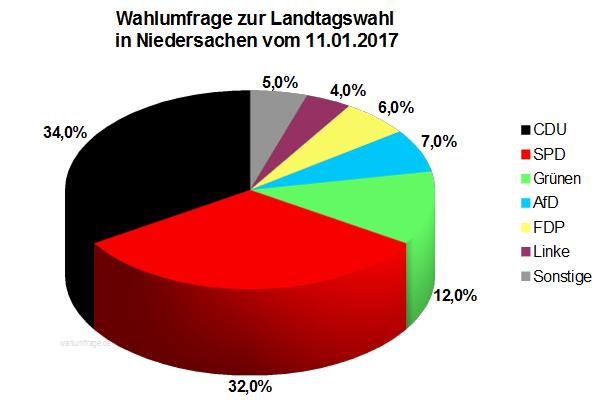 Neue Wahlumfrage zur Landtagswahl in Niedersachsen von Januar 2017