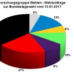 Neue Forschungsgruppe Wahlen Wahlprognose zur Bundestagswahl 2017 vom 13. Januar 2017.