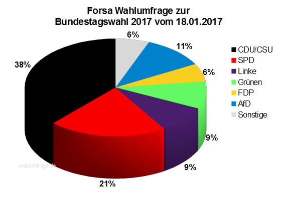 Neue Forsa Wahlprognose / Wahlumfrage zur Bundestagswahl 2017 vom 18. Januar 2017.